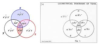 And Or Venn Diagram Talk Venn Diagram Wikiwand
