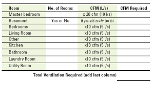 Cfm Chart Alternate Ways To Size Ervs Hrvs Iaqsource Com