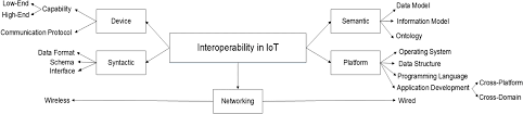 Physical And Logical Design Of Internet Of Things Interoperability In Internet Of Things Taxonomies And Open