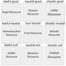 Brachot Chart