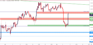 Cad To Gbp Chart Us Dollar After Nfp Gbp Usd Usd Cad Testing Key Chart Levels