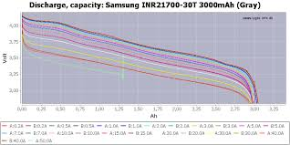 Battery Mooch 21700 Chart Test Of Samsung Inr21700 30t 3000mah Gray
