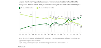 background of the issue gay marriage procon org us gay marriage polls 1996 2015