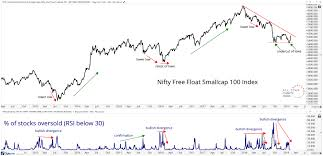 Nse Small Cap Index Chart Free Chart S Of The Week Is The Mid Small Cap Decline Over