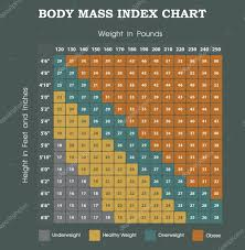 Body Mass Index Chart Body Mass Index Chart Height An Weight Infographic Stock