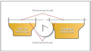 frymaster oil conserving fryers note that even though the amount of oil absorbed during the cook is equal for both fryers it is a greater percentage of the total oil in the smaller ocf30