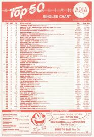 Australian Music Charts 2013 Chart Beats This Week In 1988 April 24 1988