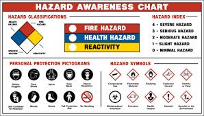 Hazard Chart Hazard Awareness Chart Posts Intelex Community
