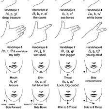 Telephony Alphabet Chart American English Cue Chart With International Phonetic
