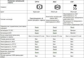 chery m m Диагностика abs и системы курсовой устойчивости М Диагностика abs и системы курсовой устойчивости М11