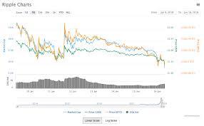 Bitcoin Chart Live India Bitcoin Card Passport Ethereum Price Chart Usd
