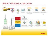 Air Import Process Flow Chart International Airfreight