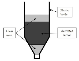 activated charcoal water filter design concept for the activated carbon water filter download