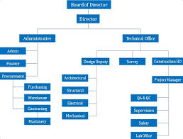 Organization Chart For Engineering Company Geosense About Us