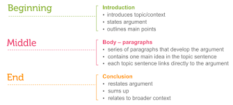 essay structure  compucenterco essay structure learning labthree parts of an essay see link below for long description