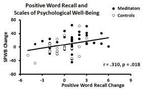 Between Correlation Download Diagram And In Recall Positive Word Scientific Changes Of Scatterplot