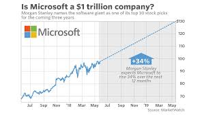 microsoft stock microsoft could be a 1 trillion company in a year morgan stanley