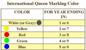 Queen Bee Colour Chart International Queen Bee Marking Colors Piedmont Beekeepers