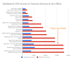 The New Ipad Pro Proves That Apple Doesnt Need Intel Or Amd