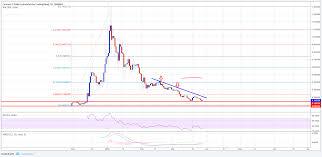 Cardano Price Chart Cardano Price Forecast Ada Usd Back To Square One Cryptosrus