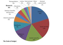 2013 Us Budget Pie Chart Japan Government Budget Pie Chart Www Bedowntowndaytona Com