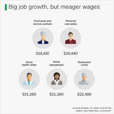 5 Of Americas Fastest Growing Jobs Pay Less Than 25 000