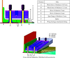 when a hole is reamed in metal to size it is methodology of short fatigue crack detection by the eddy current