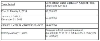 as shown below further increases will be made gradually through january 1 2020 after which the connecticut basic exclusion amount will be equal to the