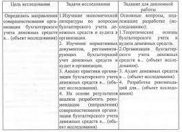 Содержание разделов работы по бухучету diplom econom ru Таблица 2 Бухгалтерский учет и аудит денежных средств в объект исследования