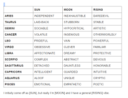 Sun Moon And Rising Chart How Your Sun Moon Rising Affect Your Personality Chart