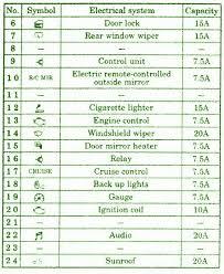 mitsubishi pajero fuse box translation efcaviation com 2003 mitsubishi galant fuse guide at 2003 Mitsubishi Galant Fuse Box Diagram