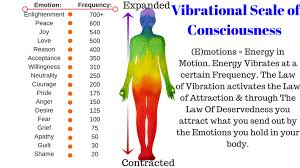 Body Regeneration Chart Vibrational Frequency Chart Vibrational Scale Of
