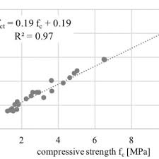 Cement Ratio Chart Compressive Strength Chart Depending On The Water Cement