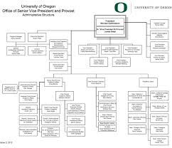 Neu Organizational Chart Welcome To Jim Bean And Org Chart Hell Northeastern
