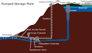 Pumped-storage hydroelectricity - Wikipedia