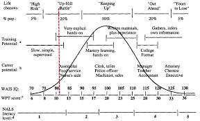 Average Iq Score Chart