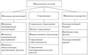 Финансовая система РК Курсовая работа