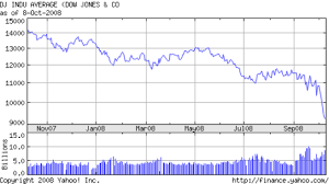 Dow 12 Month Chart Dow Jones Chart For Past 12 Months From 2008 Ready To