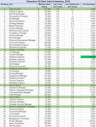 glassdoor 2018 50 best jobs in america s glassdoor com list best jobs in america lst kq0 20 htm