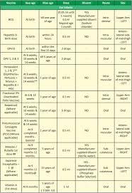 National Immunization Schedule 2018 India