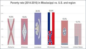 Mississippi Still Has Worst Poverty Household Income