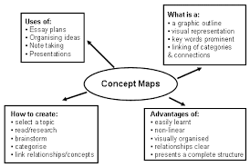 concept mapping publish your passion what can concept maps be used for