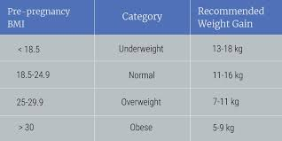 Weight Gain During Pregnancy Chart In Kg Healthreflect Indias Most Comprehensive Health
