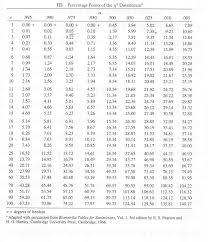 Distribution Tables For Stat514
