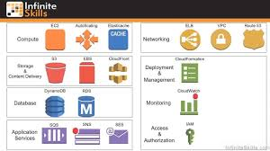 Cloud Computing With Amazon Web Services Tutorial Roll Your Own Vs