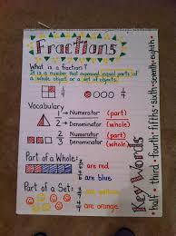 Third Grade Mathematics Chart Common Core Fractions Fraction Anchor Chart Math