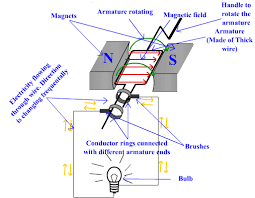 Image Dynamo How An Electric Generator Works Slideplayer Electric Generator How An Electric Generator Works