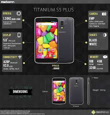 Quick Facts: Karbonn Titanium S5 Plus ...