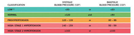 Healthy Blood Pressure Chart Scientific Research Blood Pressure And Transcendental Meditation