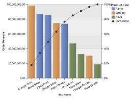 Cognos Line Chart Visualization The Performance Ideas Blog